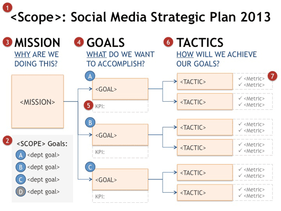social-media-strategy-goal-planning-tree-steps
